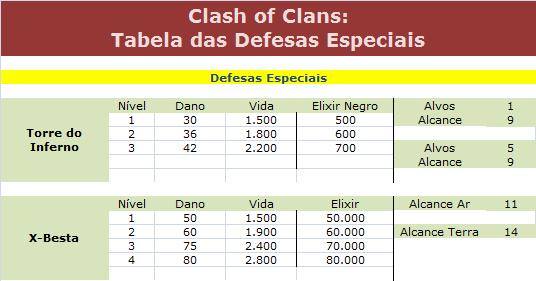 tabela das defesas especiais