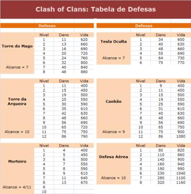 tabela de defesas