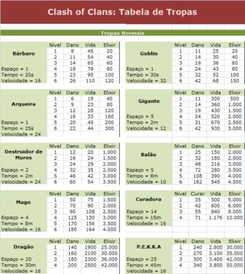 tabela de tropas