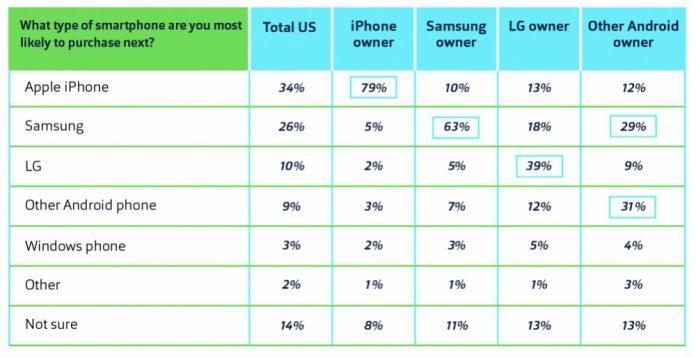Apple pode anunciar novos iPhones a 12 de setembro