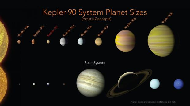 Nasa descobre 8ª planeta no sistema solar Kepler-90