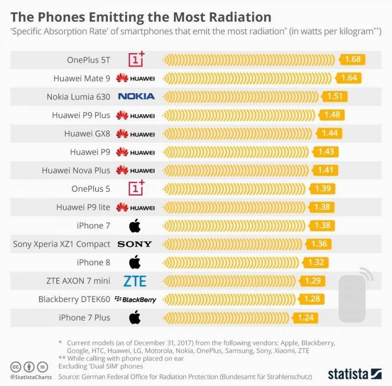 os 15 celulares que mais emitem radiação