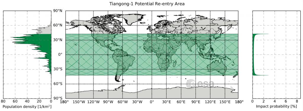 A estação espacial chinesa pode cair em qualquer lugar entre as latitudes 43º Norte e 43º Sul — grande parte do Brasil é contemplada.
